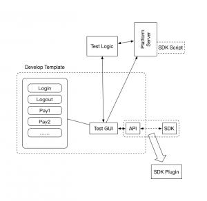 SDK开发模板